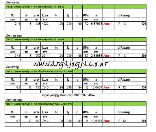 tabel-perhitungan-pelat-lantai-dan-tangga