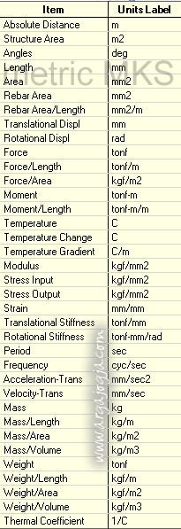 satuan metric mks